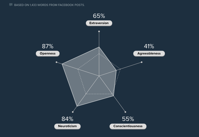 personality type based on an analysis of my FB posts